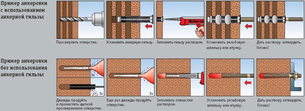 химический анкер для бетона как пользоваться